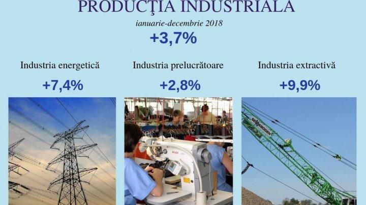 INDUSTRI MOLDOVEI, ÎN CREȘTERE. În 2018 producția industrială în țara noastră s-a majorat cu 3,7 la sută