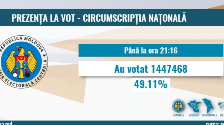 ALEGE PUBLIKA. 49,11 la sută dintre oamenii cu drept de vot şi-au îndeplinit datoria de cetăţean
