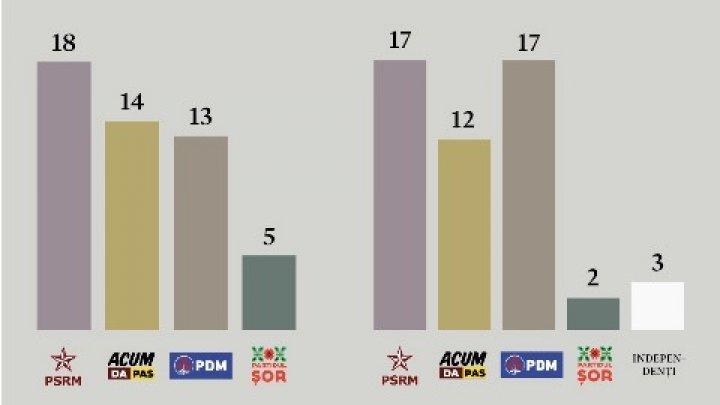 Câte femei fac parte din Parlamentul Republicii Moldova şi cine este CEL MAI TÂNĂR deputat