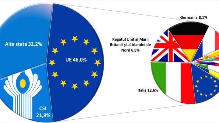 Transferurile băneşti provenite din Uniunea Europeană au crescut CONSIDERABIL