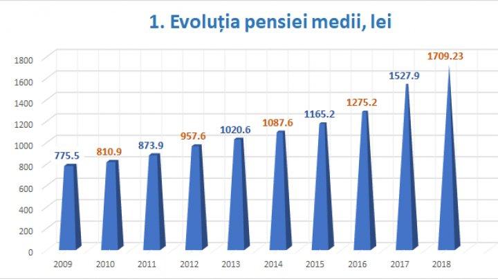Cum a evoluat pensia medie în ultimii 10 ani şi cum au contribuit guvernele (GRAFICĂ)