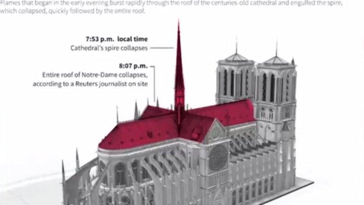 Dezbatere aprinsă privind restaurarea Notre-Dame. Se cere modernizarea catedralei