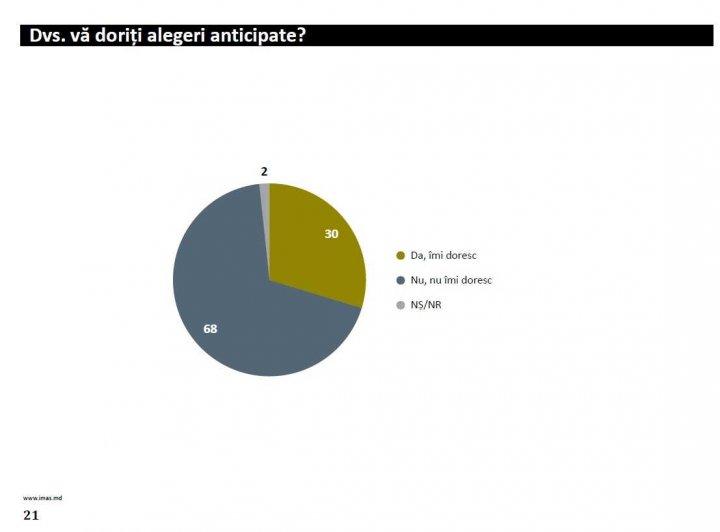 SONDAJ: Aproape 70 la sută dintre moldoveni SUNT ÎMPOTRIVA ALEGERILOR ANTICIPATE