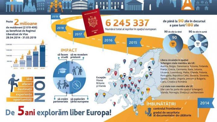 Peste 2 milioane de moldoveni au beneficiat de dreptul la libera circulaţie în UE, în cinci ani de la liberalizarea regimului de vize