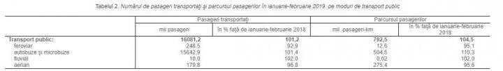 Transportul de mărfuri și pasageri a crescut. Datele din primele două luni ale anului (FOTO)