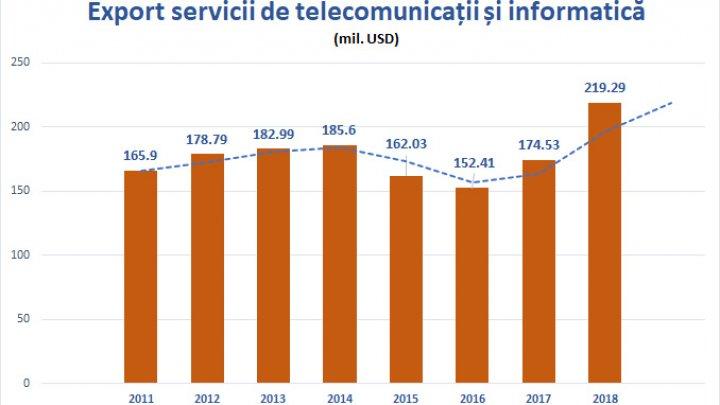 Exportul de Servicii de Telecomunicaţii şi IT a crescut cu 26%