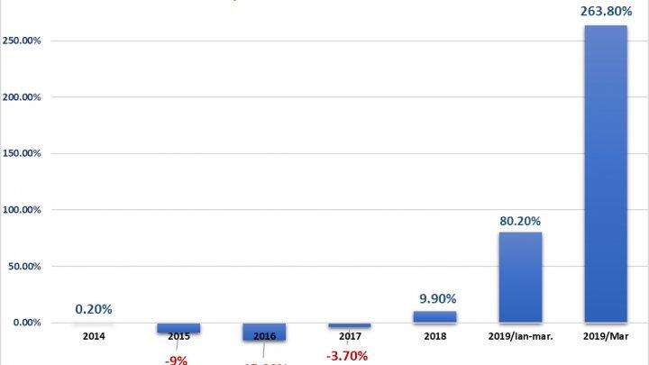 INDUSTRIA EXTRACTIVĂ PRODUCE EXPLOZII: În primul trimestru a înregistrat o creștere cu 1,5%.