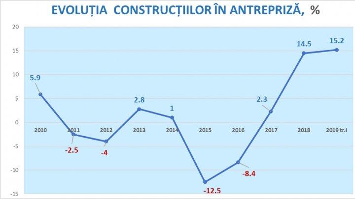Pronostic îmbucurător: Construcțiile ar putea contribui la creșterea economică, după un avans semnificativ în 2019