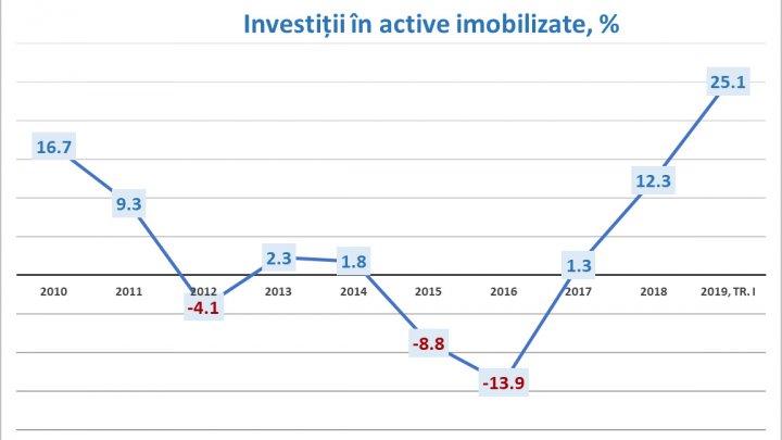 Notă bună economiei naţionale pentru începutul 2019: Investiţiile pe termen lung au crescut cu peste 25 la sută