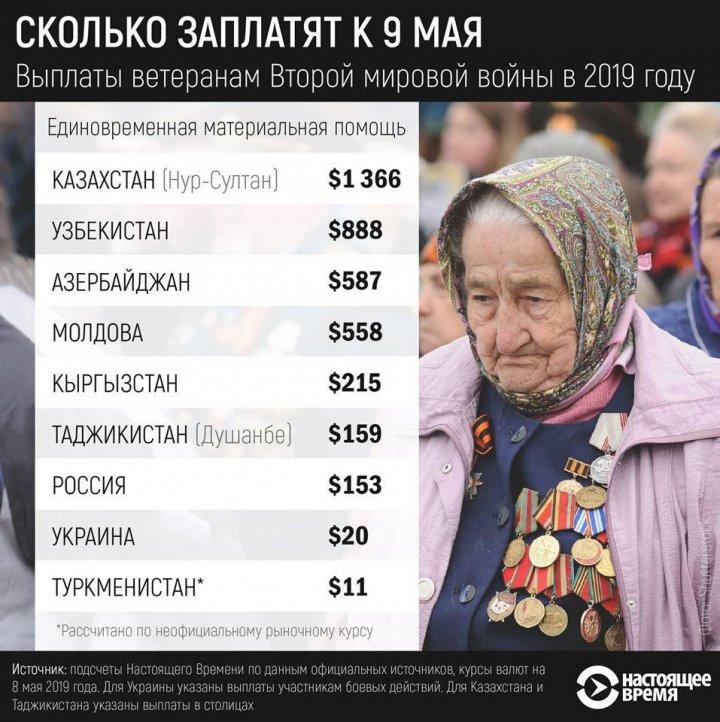 Veteranii din Moldova au primit un ajutor de PATRU ORI MAI MARE decât cei din Rusia