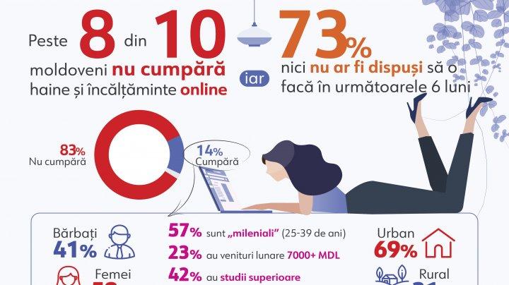 Moldovenii nu se îmbracă din online. Care este motivul