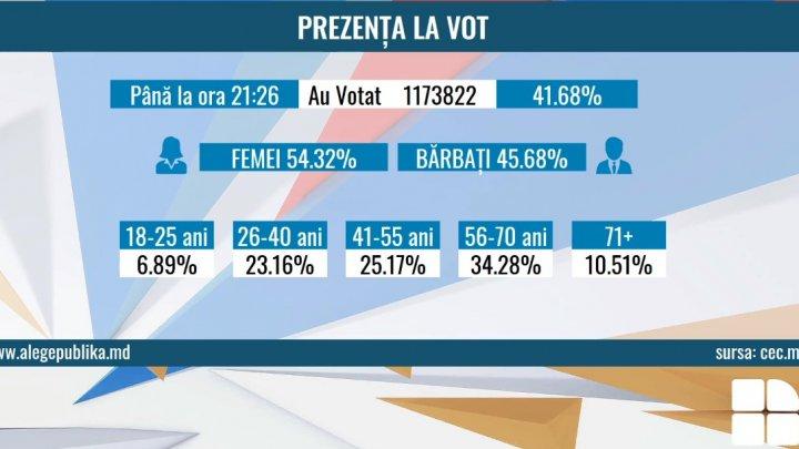 STOP VOT! Numărul moldovenilor care au votat la alegerile locale din 2019