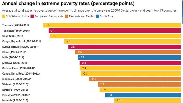 BANCA MONDIALĂ: Republica Moldova este în top 15 ţări, unde sărăcia extremă a fost eliminată