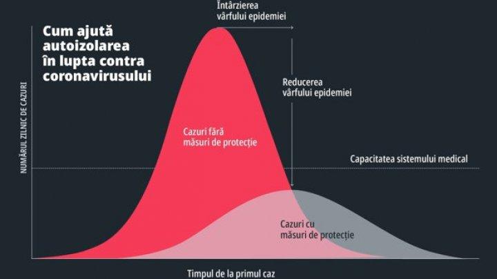 De ce trebuie de fapt să stăm acasă pe timpul epidemiei de coronavirus