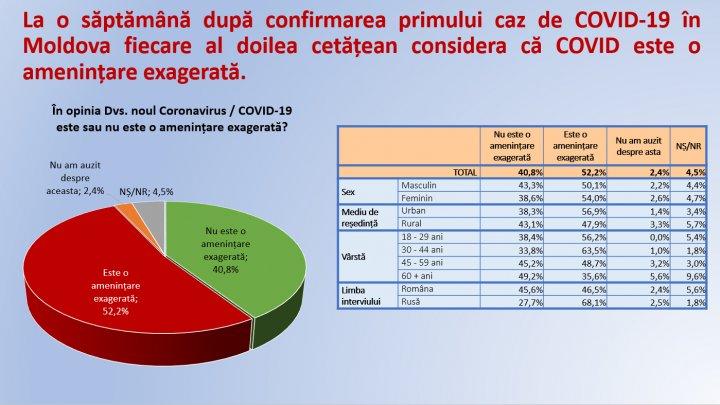 Sondaj: Fiecare al doilea moldovean consideră că COVID este o amenințare exagerată