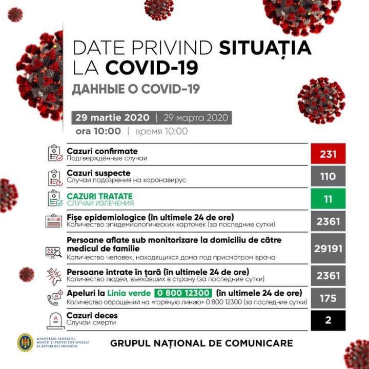 Live. Ministrul Sănătății, INFORMAȚII NOI despre situația privind coronavirusul de tip nou în Moldova (VIDEO)