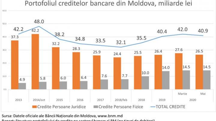 EFECTELE PANDEMIEI: Pentru prima dată în istorie, instituţiile publice din Moldova se împrumută de la bănci