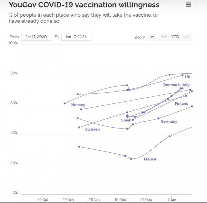 SONDAJ: Europenii, tot mai dispuși să se vaccineze anti-COVID