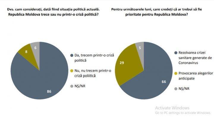 Doar 29 % dintre moldoveni vor alegeri parlamentare anticipate