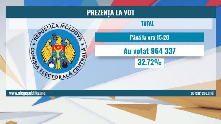 Alegeri parlamentare în Republica Moldova: Până la ora 15:20 au votat peste 964 mii de cetăţeni