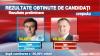 Окончательные результаты: Киртоакэ - 50,6%, Додон - 49,4%