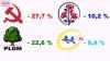 Опрос IMAS: ПКРМ - 27,7 %, ЛДПМ - 22,6 %, ДПМ - 10,2 % и ЛП - 9,4 %