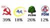 БОМ: ПКРМ - 28%, ЛДПМ - 19%, ЛП - 13%, ДПМ - 8%