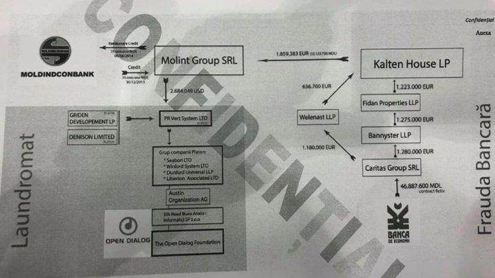"""Представлена схема, подтверждающая финансирование """"Open Dialog"""" из Ландромата"""