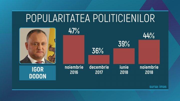 Опрос IMAS: Политики-демократы пользуются все большей популярностью у жителей страны