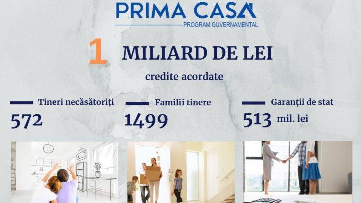 """Стоимость кредитов предоставленных """"Prima Casă"""" превысила 1 млрд. леев"""