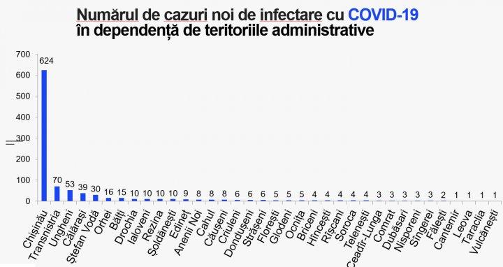 Две трети из почти 1000 случаев: Кишинёв лидирует по приросту пациентов c COVID-19