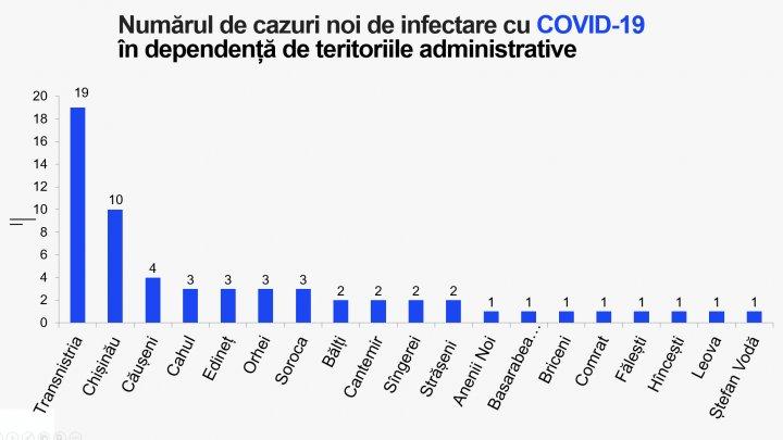 Коронавирус в Молдове: заразился ещё 61 человек, умер один пациент с COVID-19