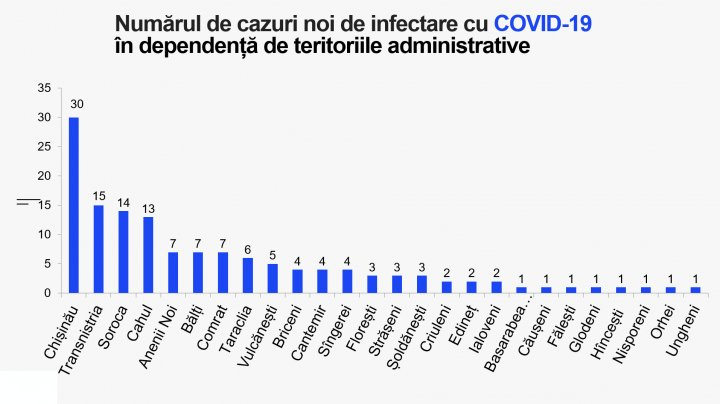 Коронавирус в Молдове: COVID-19 заболели еще 139 человек, умерли два пациента