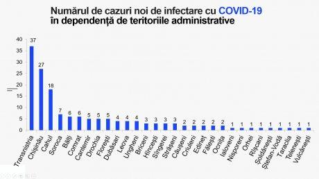 Минздрав: от осложнений COVID-19 умерли четыре жителя Молдовы, заболели 159 человек